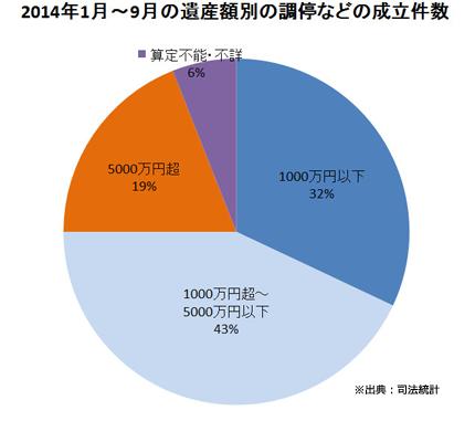 2014年1月~9月の遺産額別の調停などの成立件数
