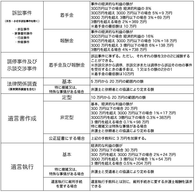 (旧)日本弁護士連合会報酬等基準
