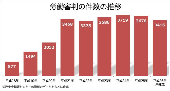 労働審判の件数の推移