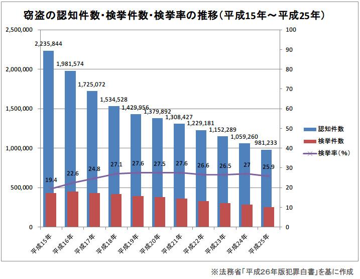 窃盗の認知件数・検挙件数・検挙率の推移(平成15年~平成25年)
