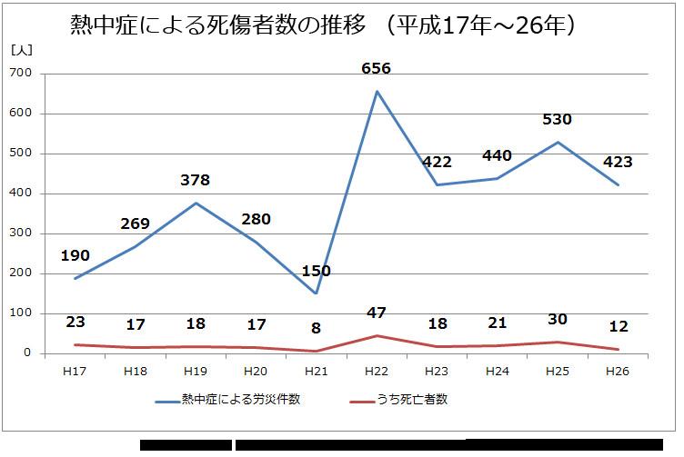 熱中症による労災認定数と死傷者数の推移 (平成17年~26年)