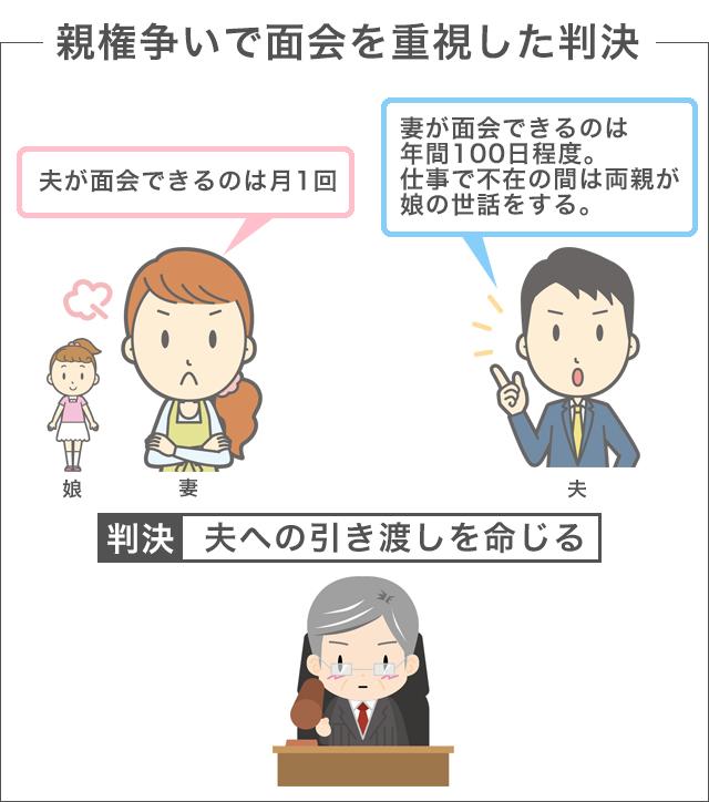親権争いの裁判