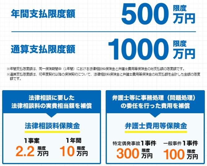 弁護士費用保険Mikata_2