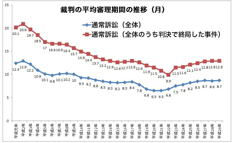 裁判の平均審理期間の推移
